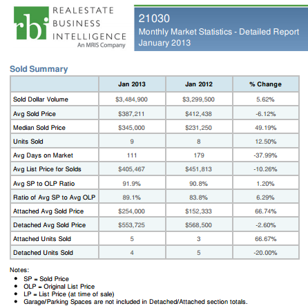 Cockeysville home sales January 2013