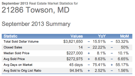 September 2013 21286 Home Sales Statistics